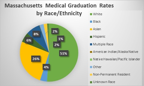 Medical Graduation Rates in MA