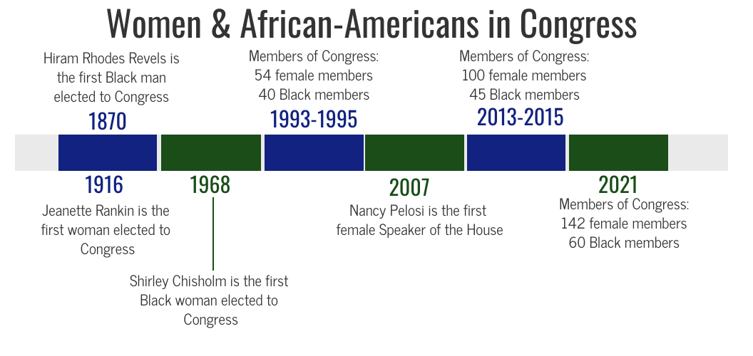 Women & African-Americans in Congress